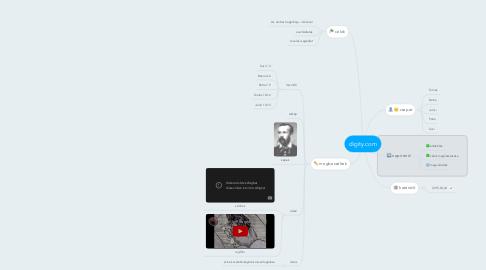 Mind Map: digity.com