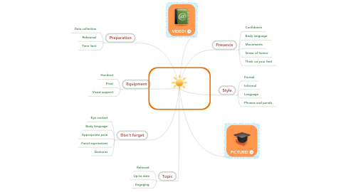 Mind Map: What makes a good presentation?