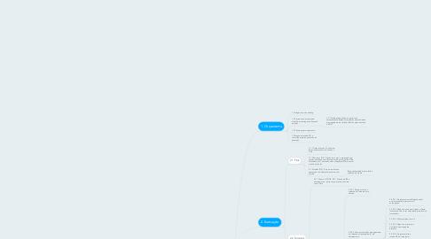 Mind Map: Fluxo faturamento