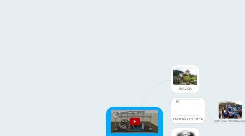 Mind Map: LA MAQUINA DE VAPOR