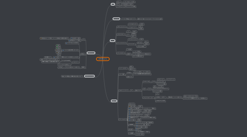 Mind Map: Hプロジェクト