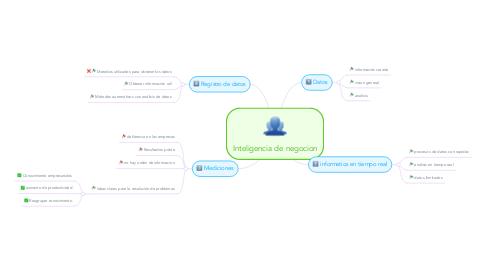 Mind Map: Inteligencia de negocion