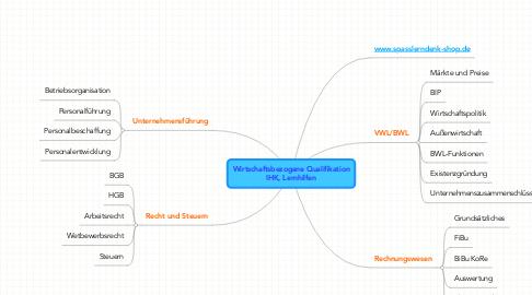 Mind Map: Wirtschaftsbezogene QualifikationIHK, Lernhilfen