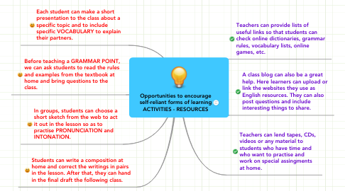 Mind Map: Opportunities to encourage self-reliant forms of learning ACTIVITIES - RESOURCES