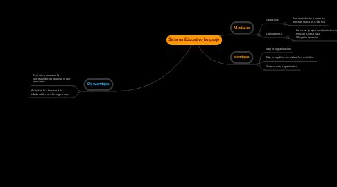 Mind Map: Sistema Educativo lenguaje
