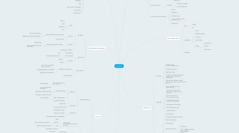 Mind Map: Get2gether