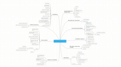 Mind Map: Mitarbeitermotivation Teil I