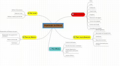 Mind Map: Organização de Oficinas