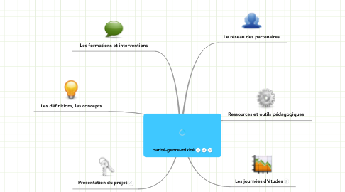 Mind Map: parité-genre-mixité