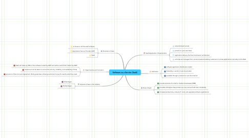 Mind Map: Software as a Service (SaaS)