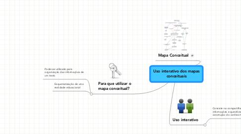 Mind Map: Uso interativo dos mapas conceituais