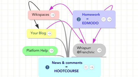 Mind Map: News & comments = HOOTCOURSE