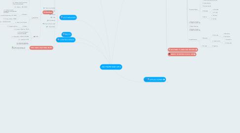 Mind Map: ASOPADRESIAM.ORG