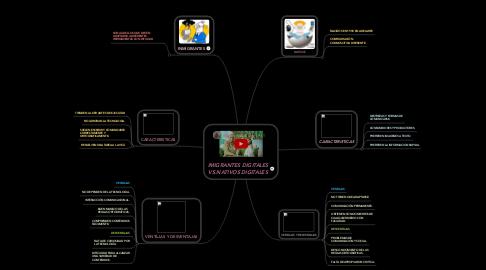 Mind Map: IMIGRANTES DIGITALES VS.NATIVOS DIGITALES