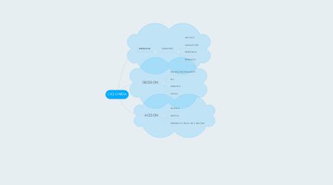 Mind Map: CICLO MDA