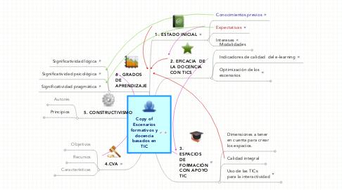 Mind Map: Copy ofEscenariosformativos ydocenciabasados enTIC