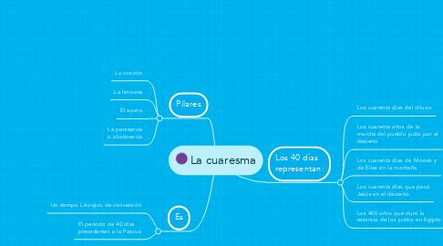 Mind Map: La cuaresma