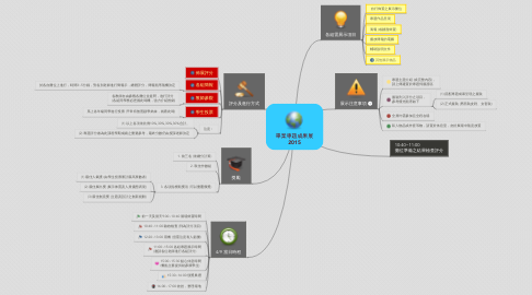 Mind Map: 畢業專題成果展 2015