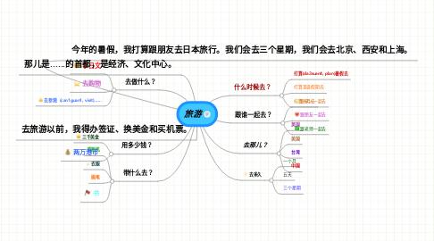 Mind Map: 旅游