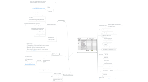 Mind Map: Supplier Evaluation