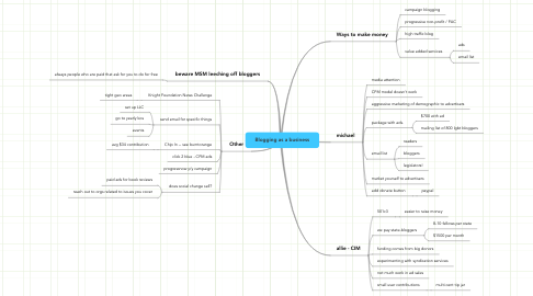 Mind Map: Blogging as a business