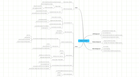 Mind Map: Citizen Journalism