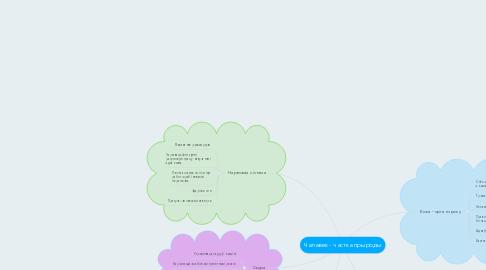 Mind Map: Чалавек - частка прыроды