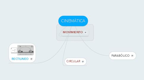 Mind Map: CINEMÁTICA