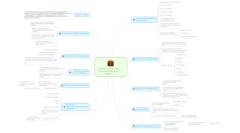 Mind Map: 20150313 10 Dicas Para Administrar Melhor Seu Negócio