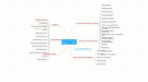 Mind Map: Handelsfachwirt/in IHKLernhilfen