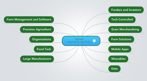 "Mind Map: ""AgTech"" compiled by AgriCharts"