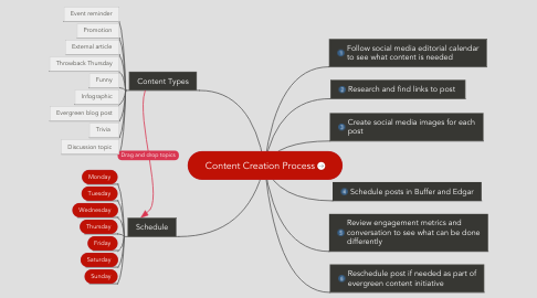 Mind Map: Content Creation Process