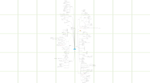 Mind Map: T4 Textvorlagen