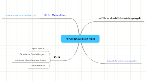 Mind Map: PFK/MbD, Decision-Rules