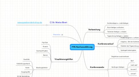 Mind Map: PFK/Konferenzführung