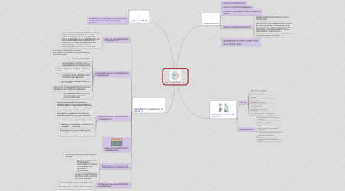 Mind Map: WEB SOCIAL O WEB 2.0