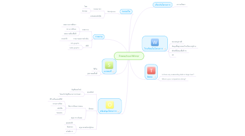 Mind Map: Freeschool Mirror
