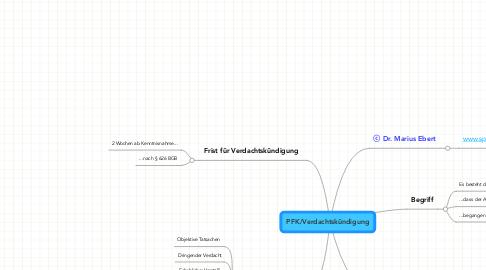 Mind Map: PFK/Verdachtskündigung