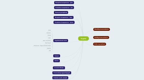 Mind Map: Engelsk