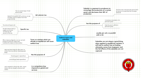 Mind Map: Indirect taxes and subsidies