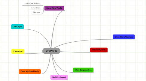 Mind Map: LITERATURE