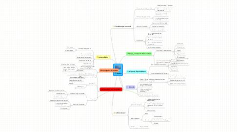 Mind Map: IT, Media
