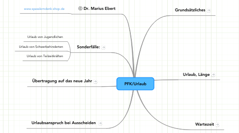 Mind Map: PFK/Urlaub