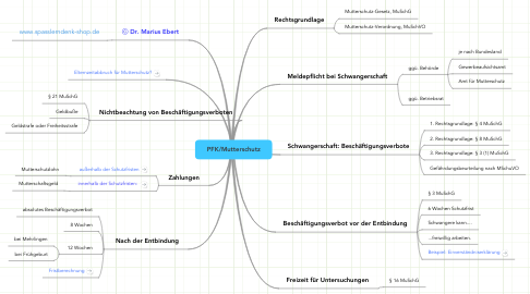 Mind Map: PFK/Mutterschutz