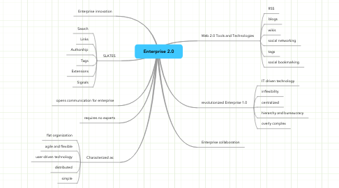 Mind Map: Enterprise 2.0
