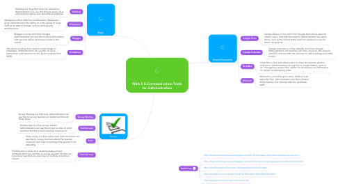 Mind Map: Web 2.0 Communication Tools for Administrators