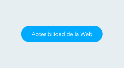 Mind Map: Accesibilidad de la Web