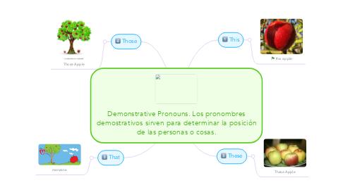 Mind Map: Demonstrative Pronouns. Los pronombres demostrativos sirven para determinar la posición de las personas o cosas.