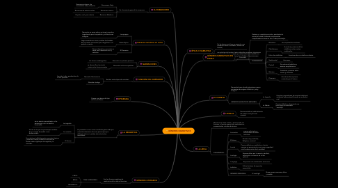 Mind Map: GÉNEROS NARRATIVOS