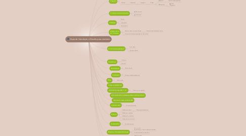 Mind Map: Cópia de Introdução à filosofia para cientistas